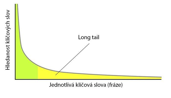 Long Tail - graf