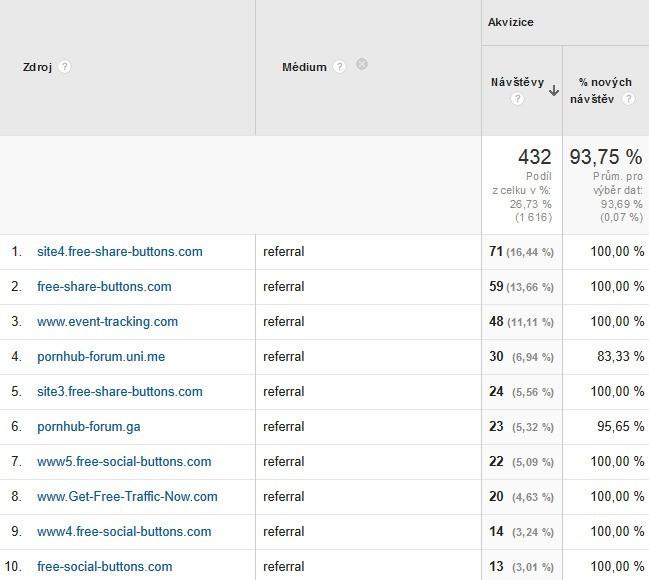 Jak automatizovaně nastavit filtry na referral spammery v GA?